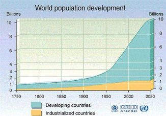 The world population will rise and we will have to face several problems like water shortage and food shortage
