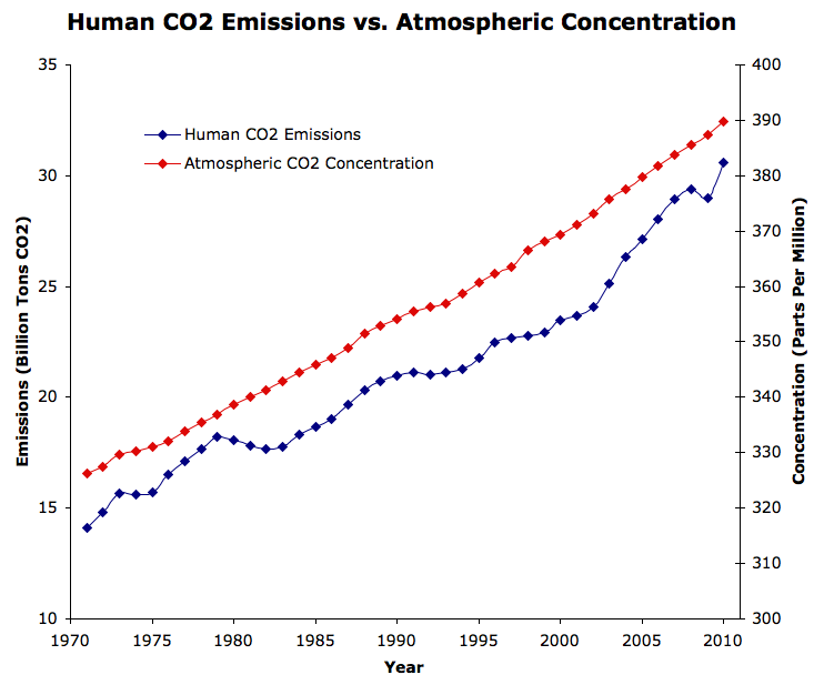 The CO2 concentration is rising in the air - CO2 emissions versus CO2 concentration