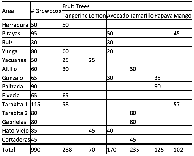 20180927 Fruit tree species that will be planted with the Growboxx in the different areas
